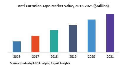 anti corrosion tape market