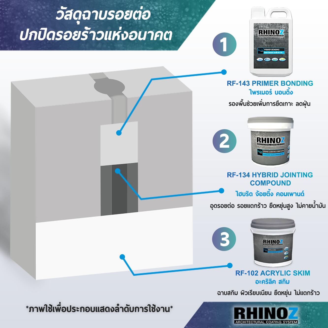 Bộ sản phẩm xử lý nứt tường RF134 thế hệ mới của Rhinoz Thái Lan